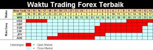 Waktu trade forex di malaysia