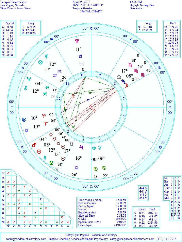 Wisdom Of Astrology April 2013