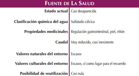 Fuente de la Salud Naturaleza Magica, fuentes curativas de Zaragoza
