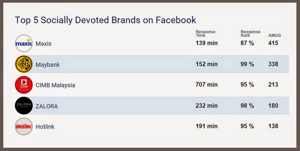 Top Facebook Brands in Malaysia