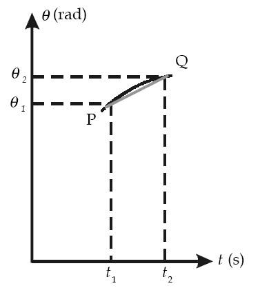 Contoh Soal Momen Inersia Dan Pembahasan Gambar 4. Grafik posisi sudut ...