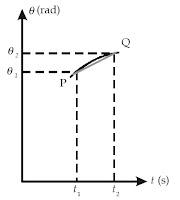 Grafik posisi sudut,θ , terhadap waktu, t, kecepatan sudut rata-rata,
