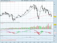 analisis tecnico de-santander mensual-a 30 de abril de 2012