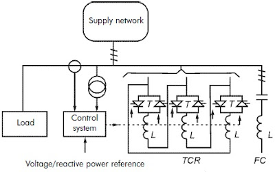 Thyrsitor-controlled Reactors with Fixed Capacitors or Shunt Filters