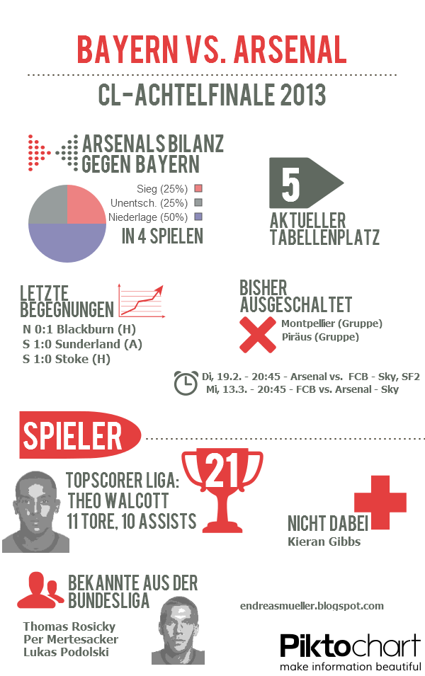 Infografik Champions League Bayern Arsenal