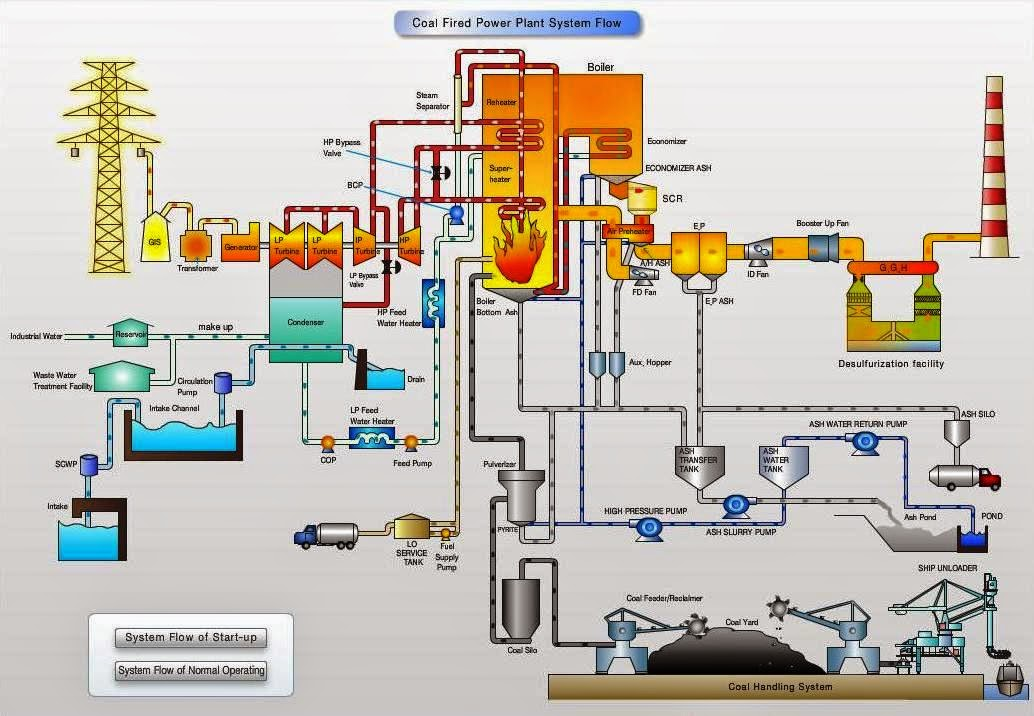 Proses flow pltu batubara dunia pltu pltu merupakan jenis pembangkit listrik tenaga thermal yang banyak digunakan karena efisiensinya yang baik dan bahan bakarnya mudah didapat sehingga ccuart Gallery