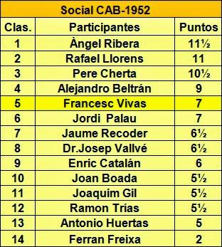 Clasificación del campeonato social del Club Ajedrez Barcelona 1952
