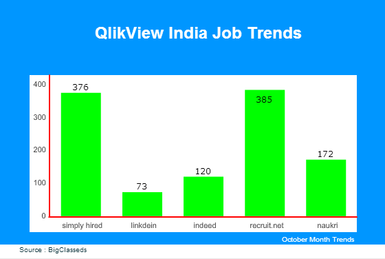 QlikView jobs in India