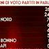 Ultimo sondaggio elettorale il Movimento 5 Stelle è il 4° partito italiano