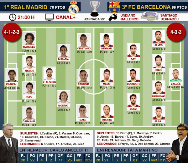 InfoDeportiva - POSPARTIDO REAL MADRID VS FC BARCELONA, ONLINE, VIDEOS