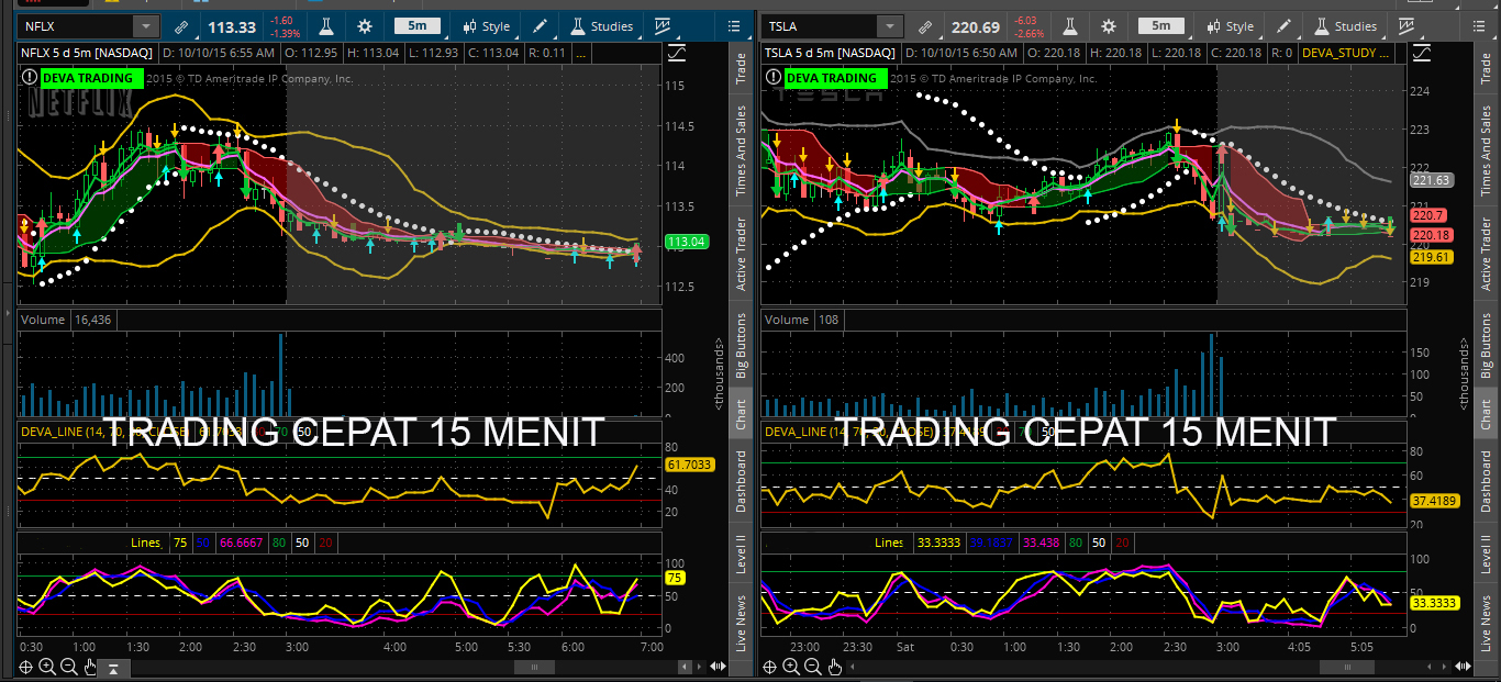Cara trading option di thinkorswim
