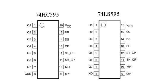 what does hc and ls in 74hcxxx and 74lsxxx indicates