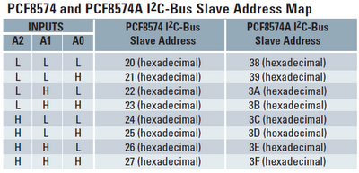PCF8574 Slave Address Map