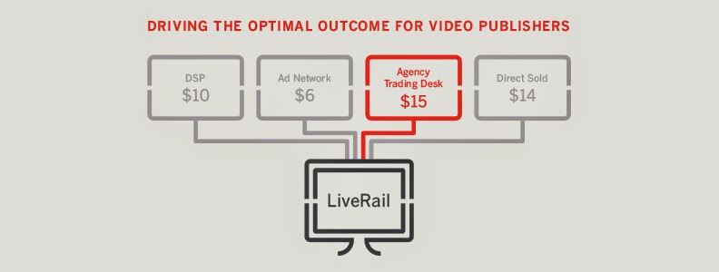 Facebook acquistion of real  time video serving platform Live rail
