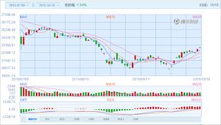 中国株コバンザメ投資 香港ハンセン指数20151016