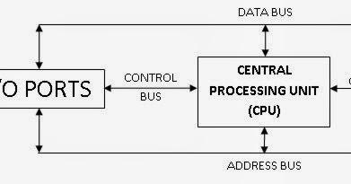 Penjelasan lengkap tentang cara kerja sistem komputer cara mudah penjelasan lengkap tentang cara kerja sistem komputer cara mudah belajar komputer ccuart Images