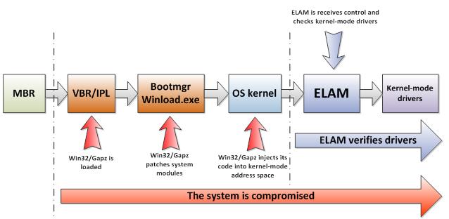 ESETセキュリティブログ:ELAM概要