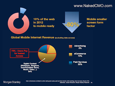 Image that shows 10% of the web is mobile ready, mobile devices screen form factor is 80% smaller than PC and stats about Mobile Internet revenues where 5% is advertising, 73% eCommerce and 22% paid services.