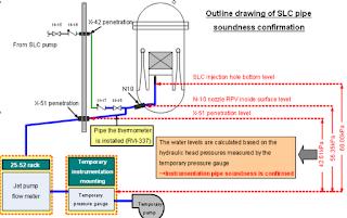 Verifica della fattibilità dell'installazione di nuovi termometri nel reattore 2