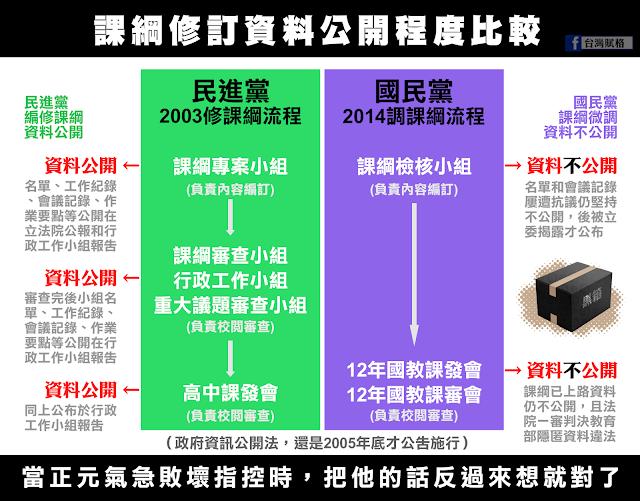 民進黨杜正勝黑箱課綱?