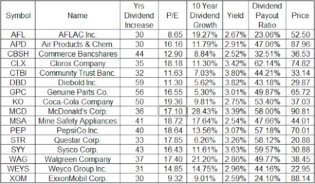 List+of+Stocks 16 Great Dividend Champions on Sale