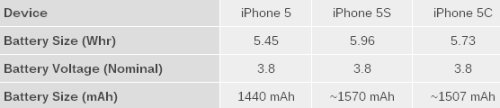 I valori dicono che l'iPhone 5S ha una batteria da 1570 mah mentre l'iPhone 5C da 1507 mah