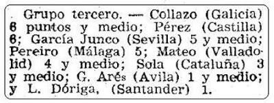 Clasificación del Grupo C de la fase previa en Mundo Deportivo del 28 de junio de 1946