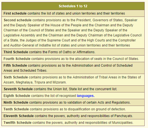 sixth schedule of the indian constitution The sixth schedule of the indian constitution with special   keywords: indian constitution, sixth schedule, dima hasao, bordoloi-.