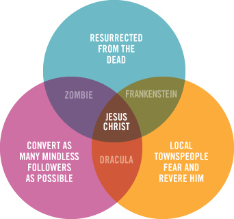 [Image: jesus-venn-diagram-30341-1257265532-37.jpg]