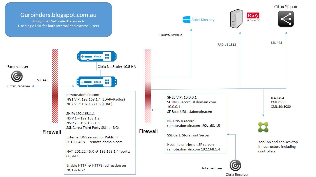 Citrix netscaler gateway keeping external and internal url same citrix netscaler gateway one url for external and internal users 1betcityfo Gallery