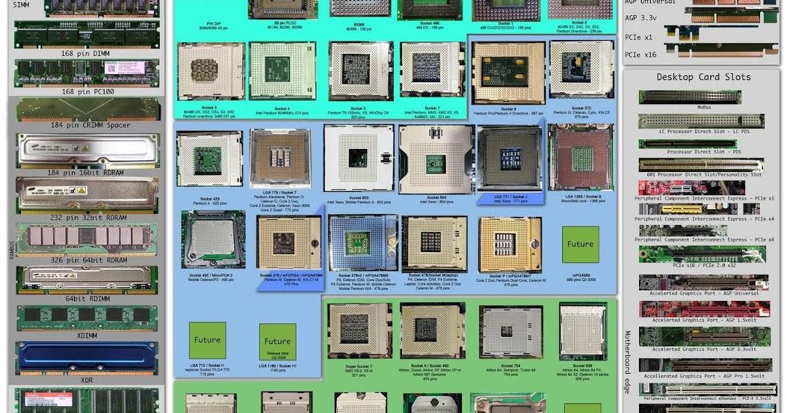 Arquitectura de computadores tipos de conectores for Arquitectura de computadores