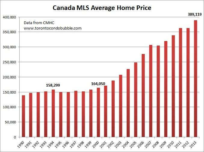 canada average home price graph