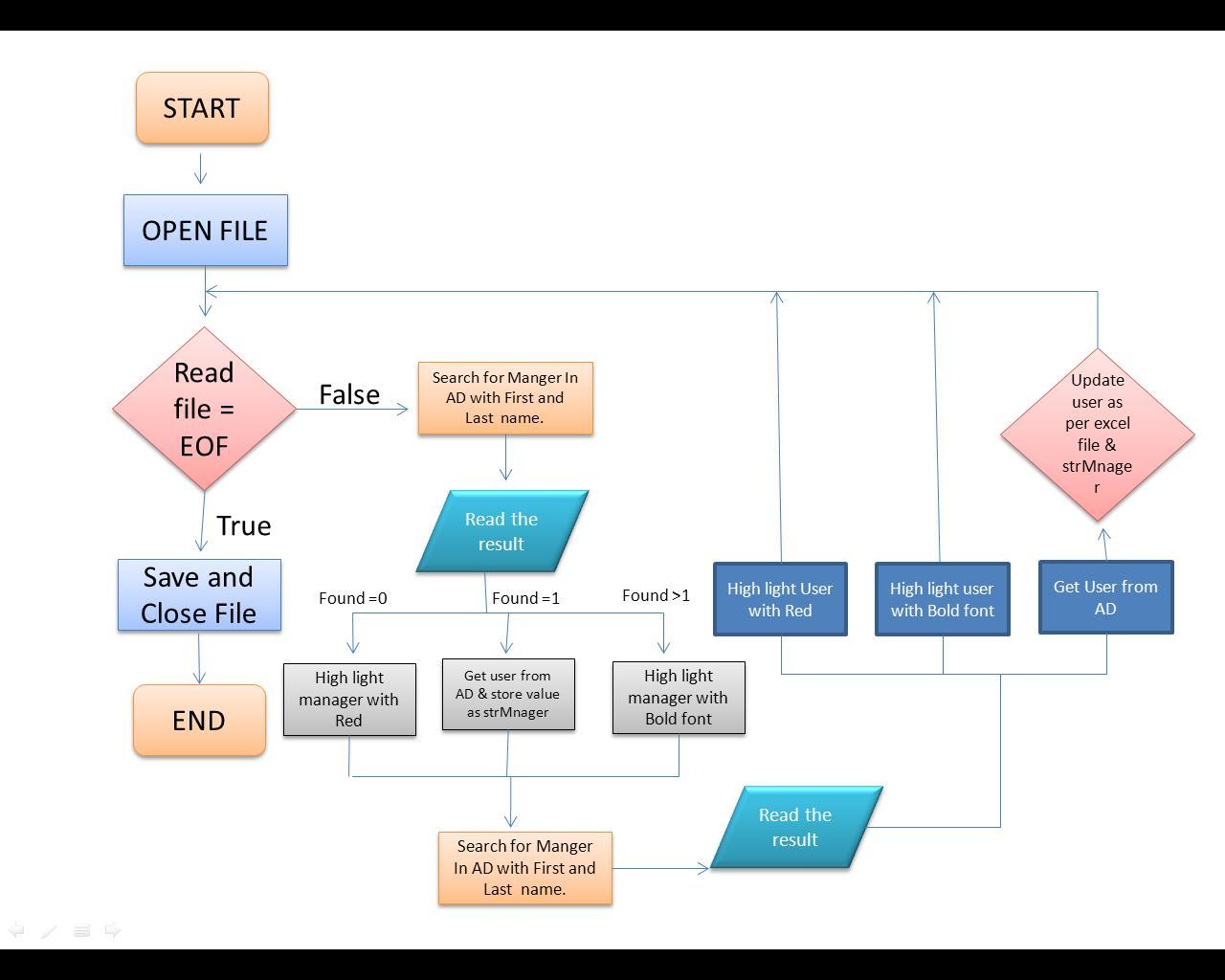 excel flowchart こちらはexcelのマクロを利用したツール。excel フローチャート作成ツール②:flowchart excel.