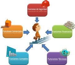 Sandro betancourt maestria tics teor a cl sica de la for Que es la oficina y sus caracteristicas