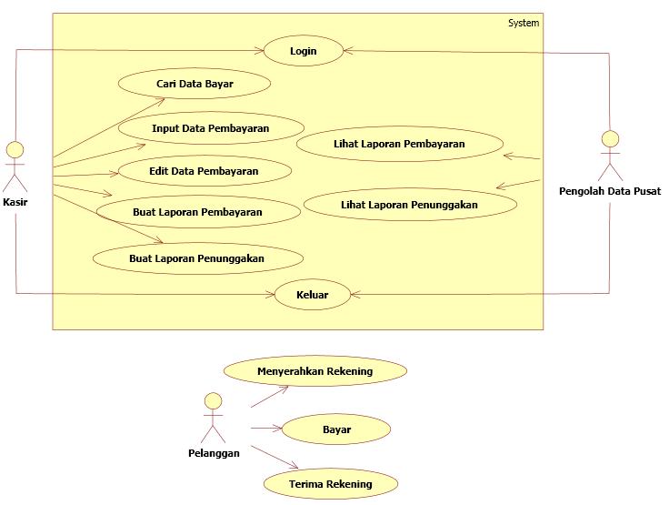 Tutorial kampus kumpulan tutorial dari use case diatas dapat dilihat perbedaan antara aktor yang terlibat langsung dengan system dan aktor yang hanya pendukug system ccuart Images