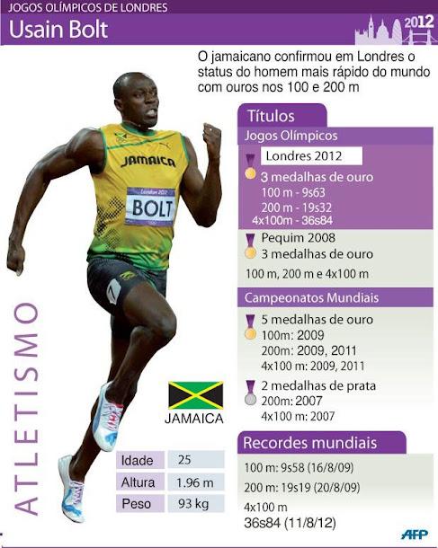 Usain Bolt a lenda viva !