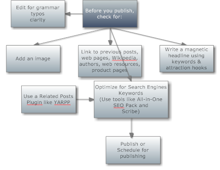How to write a great blog post - graph view - trickdump