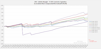 Short Options Strangle Equity Curves SPX 73 DTE 6 Delta Risk:Reward Exits