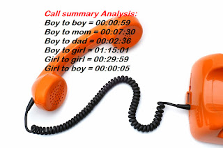 Call Summary Analysis