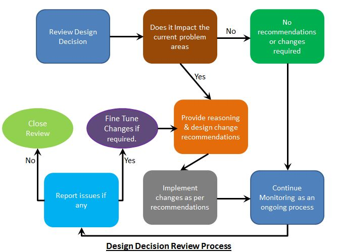 Vxpress Vsphere Architecture Design Review Process