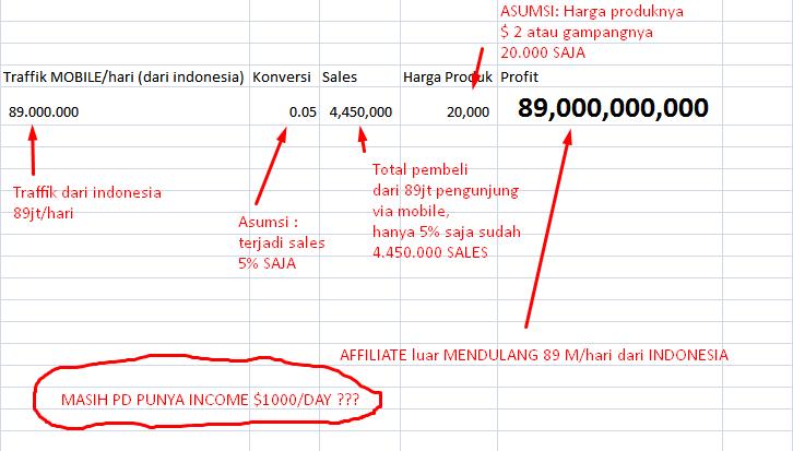 Putaran uang sebesar 89 Miliar dari Internet Marketing