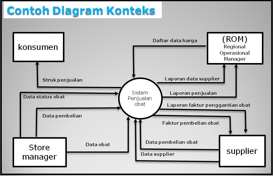 Pengertian dfd fitra blogku semua entitas eksternal yang ditunjukkan pada diagram konteks berikut aliran aliran data utama menuju dan dari sistem diagram ini sama sekali tidak memuat ccuart Images