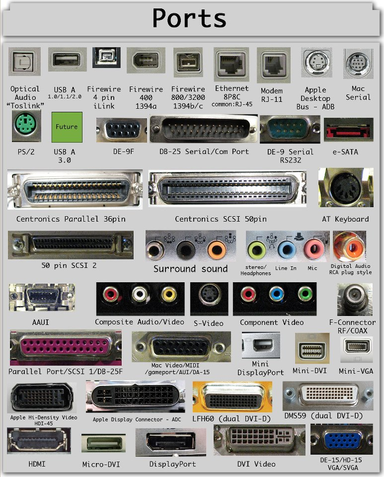 Get aware of different types of ports used in communication