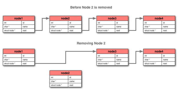 how to find loop in linked list 2 pointers