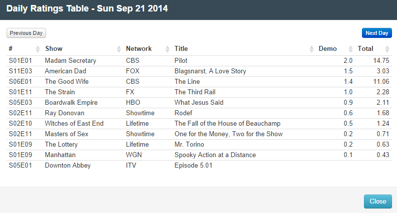 Final Adjusted TV Ratings for Sunday 21st September 2014