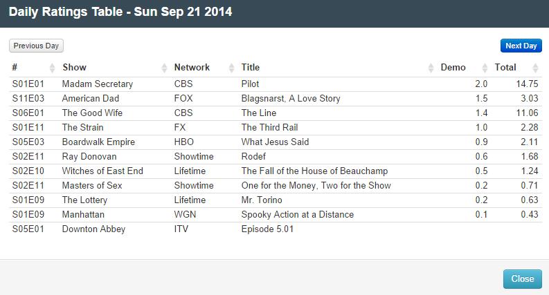 Final Adjusted TV Ratings for Sunday 21st September 2014