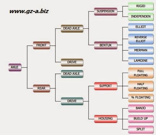 Klasifikasi Axle