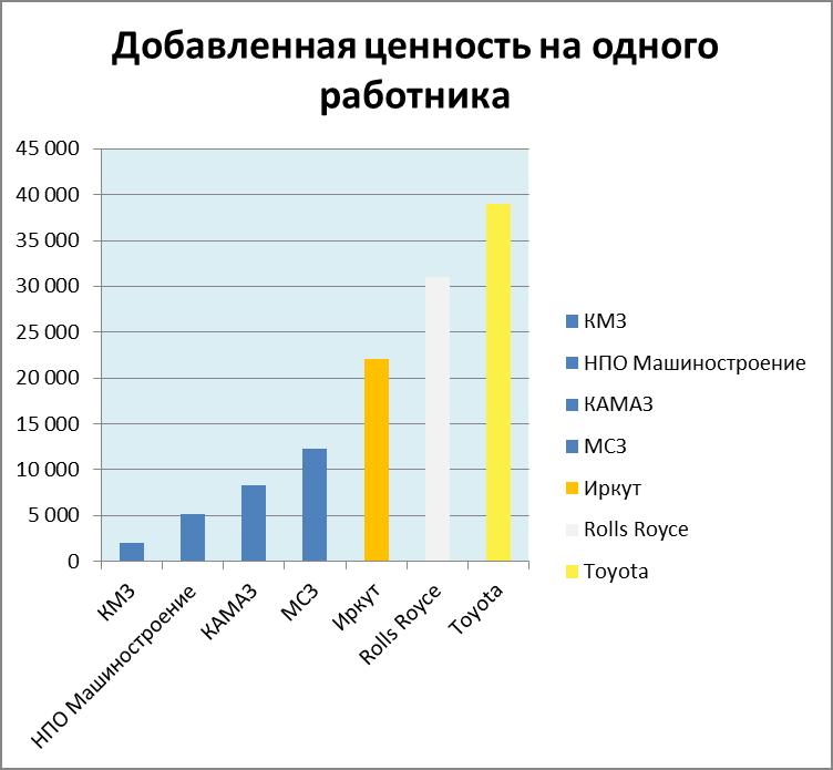 Иркут - новый лидер в российском сегмента производственных систем