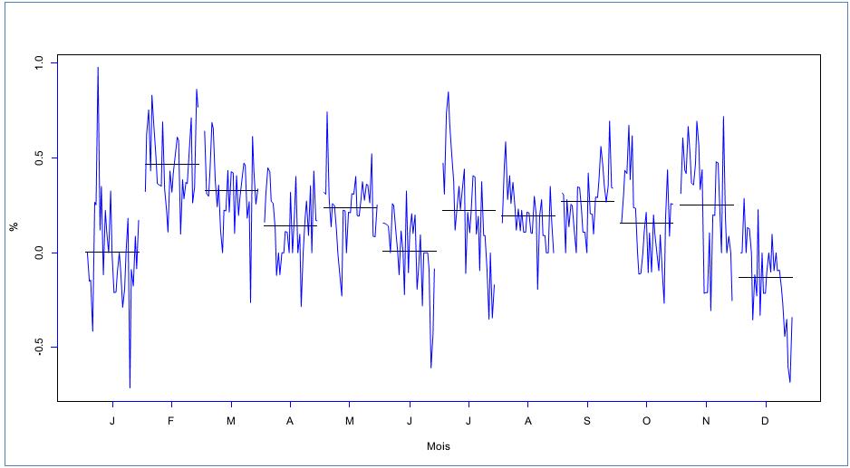 Taux d'inflation, non-désaisonnalisé, Canada, 1984:M2-2014:M5, source des données: Statistique Canada