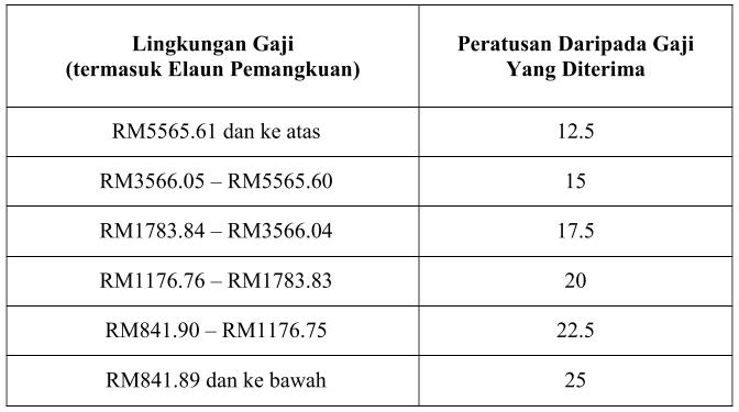Edisi Terkini Bayaran Insentif Wilayah Pindaan Elaun Dan Kemudahan Bagi Perkhidmatan Awam Dan Persekutuan The Kaki Wayang